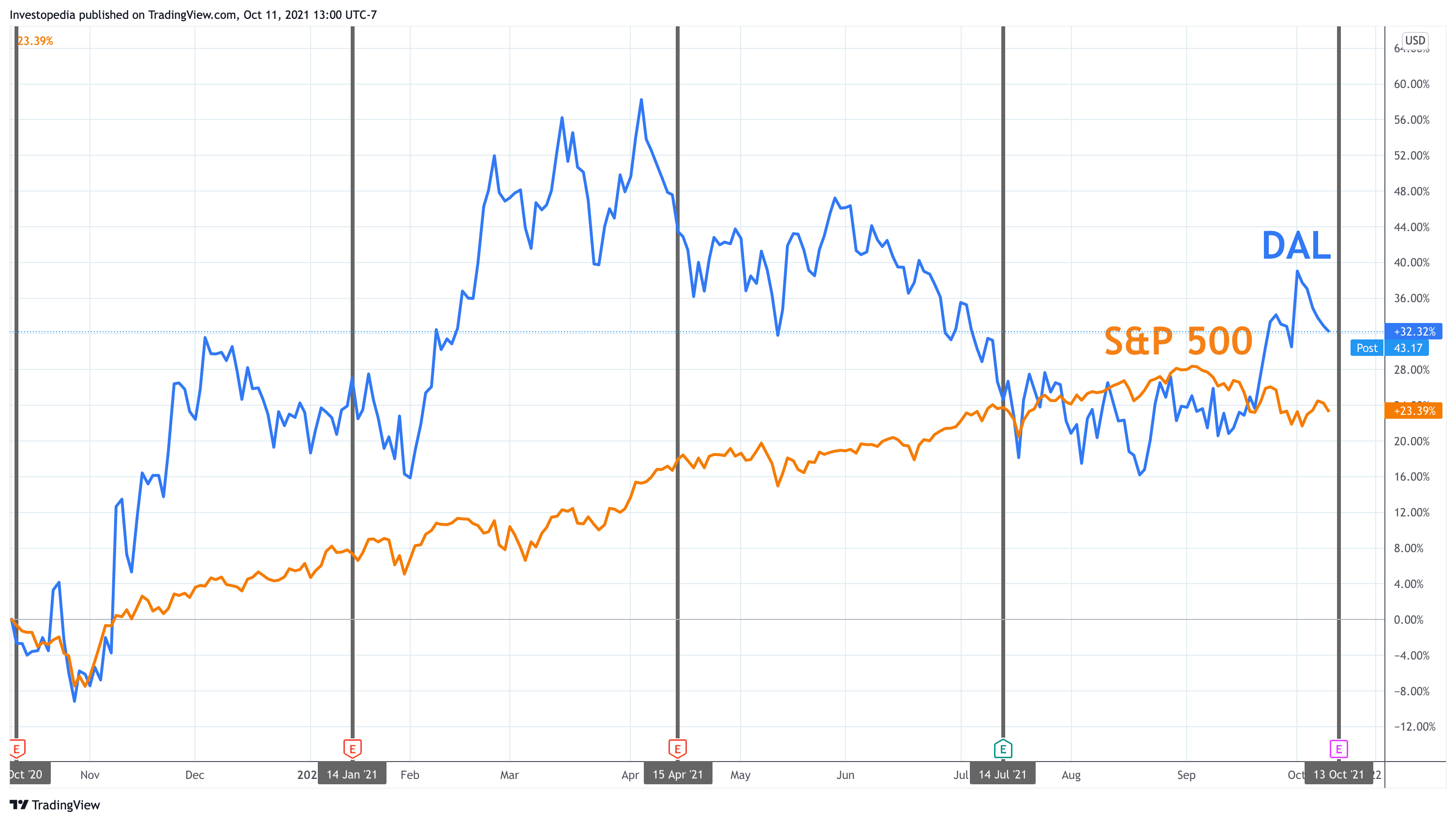 One Year Total Return for S&P 500 and Delta Air Lines