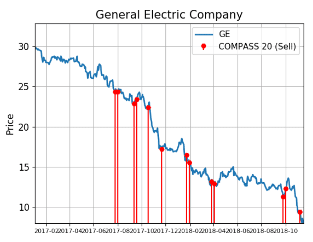 Historical Chart Showing Unusual Activity Signals Made By General Electric Company Ge Stock