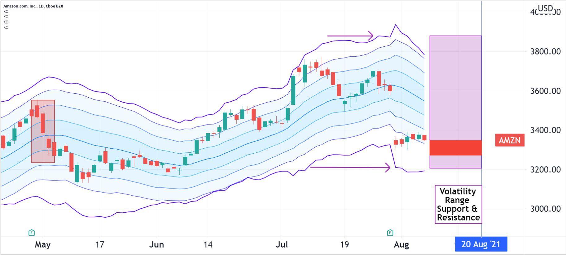 Volatility pattern for Amazon.com, Inc. (AMZN)