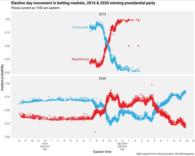 betting markets election