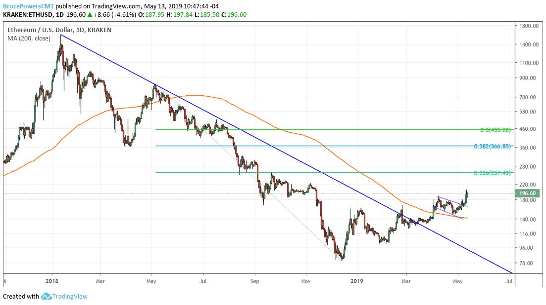 Performance of ethereum vs. the U.S. dollar