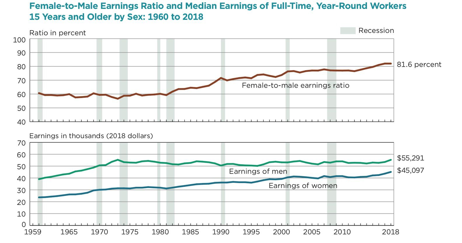 Female-to-Male Earnings Ratio for Full-time Workers