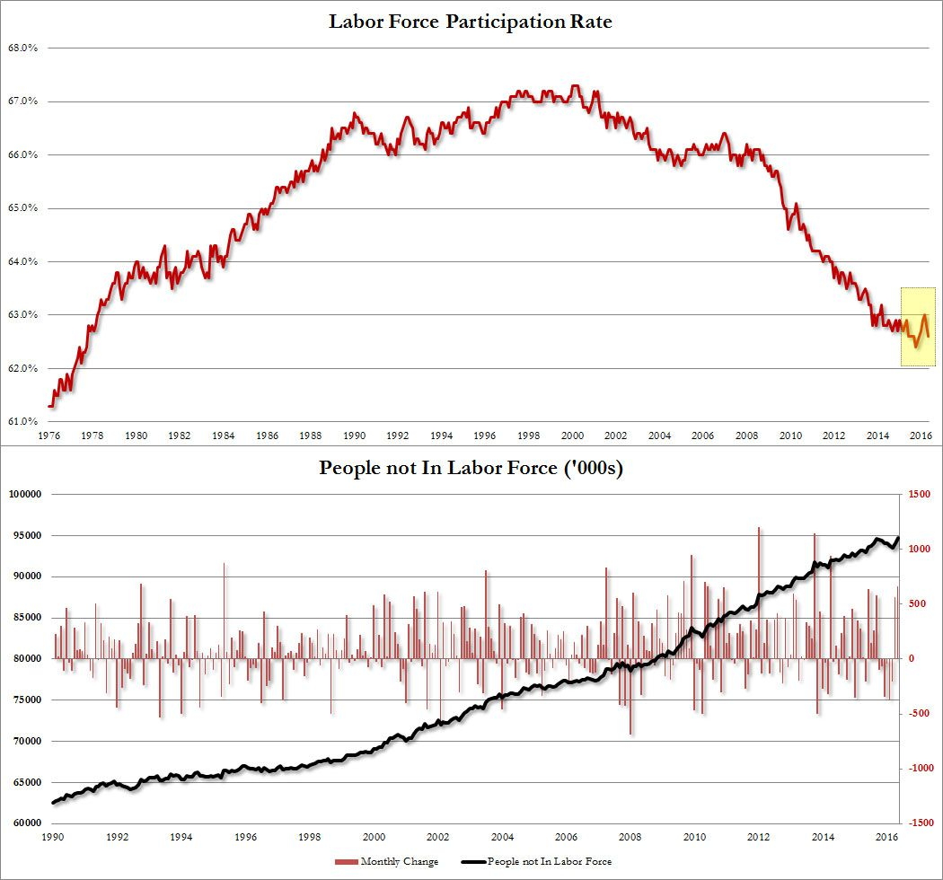 U.S. Labor Participation Rate at Record Lows