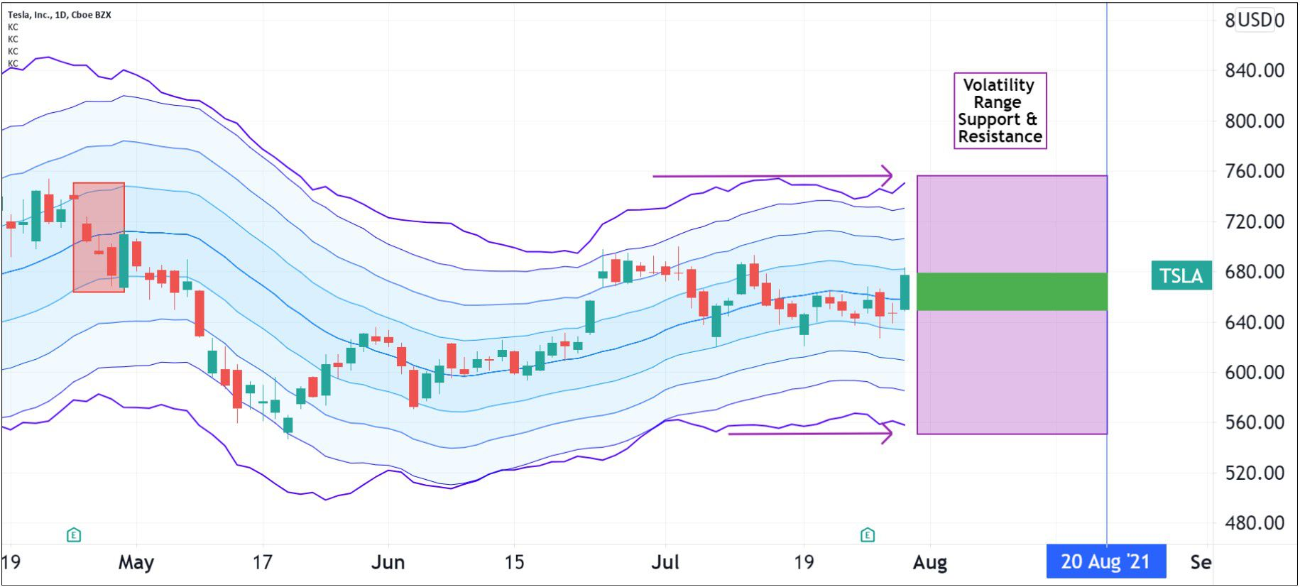 Volatility pattern for Tesla (TSLA)