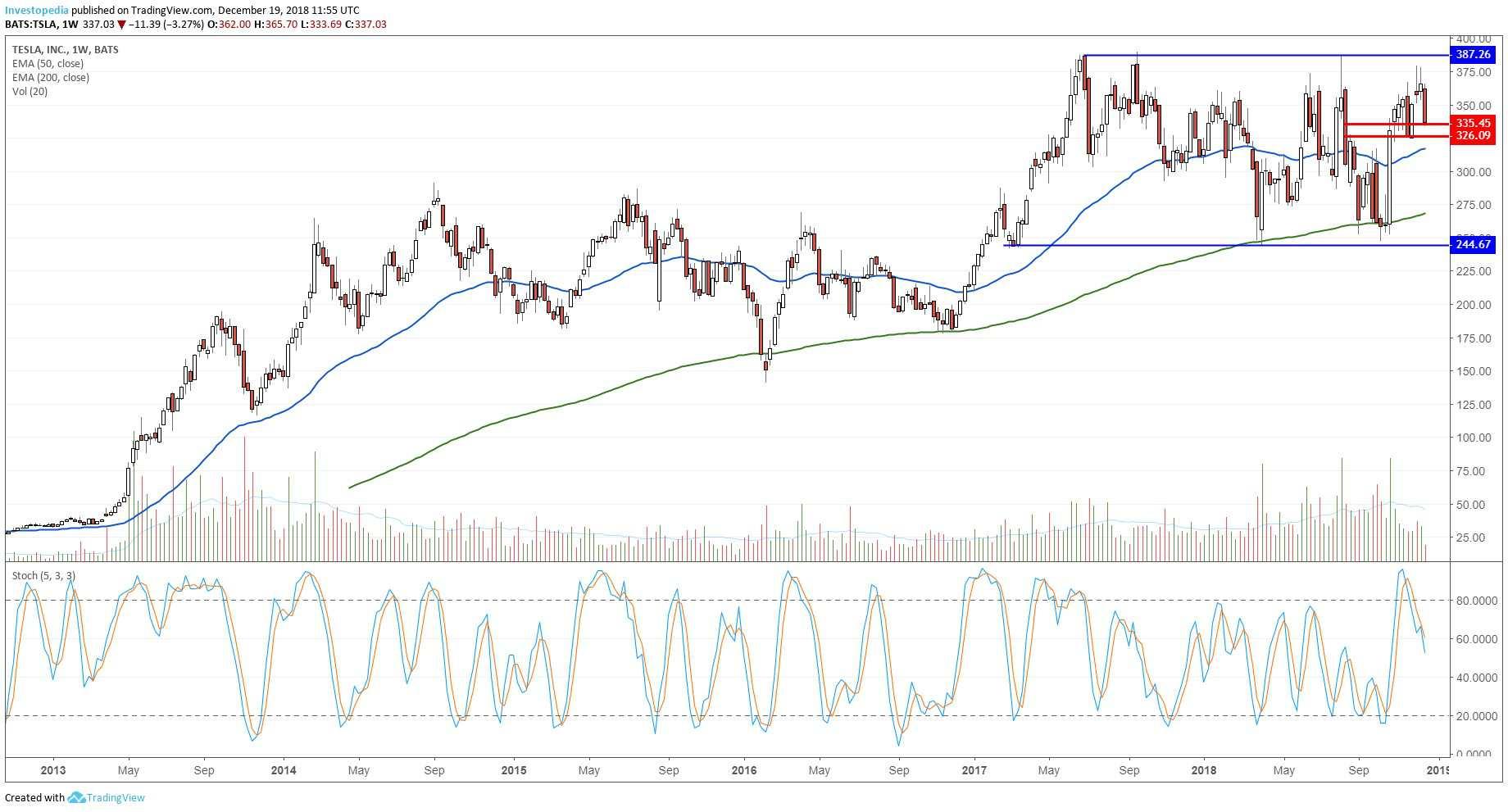 साप्ताहिक टेस्ला के प्रदर्शन दिखा चार्ट, Inc (TSLA) स्टॉक