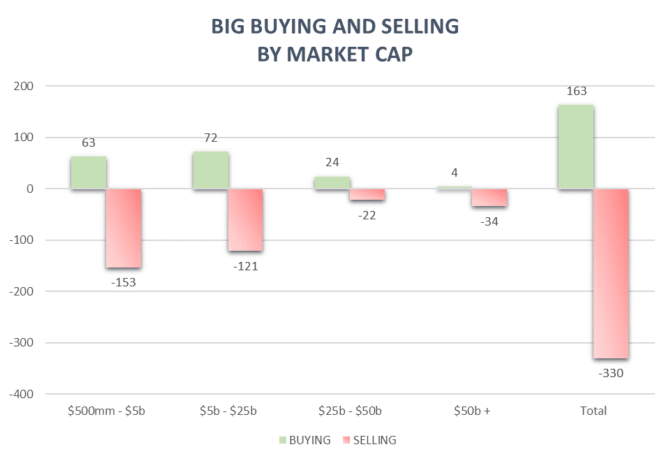 Big buying and selling by market cap