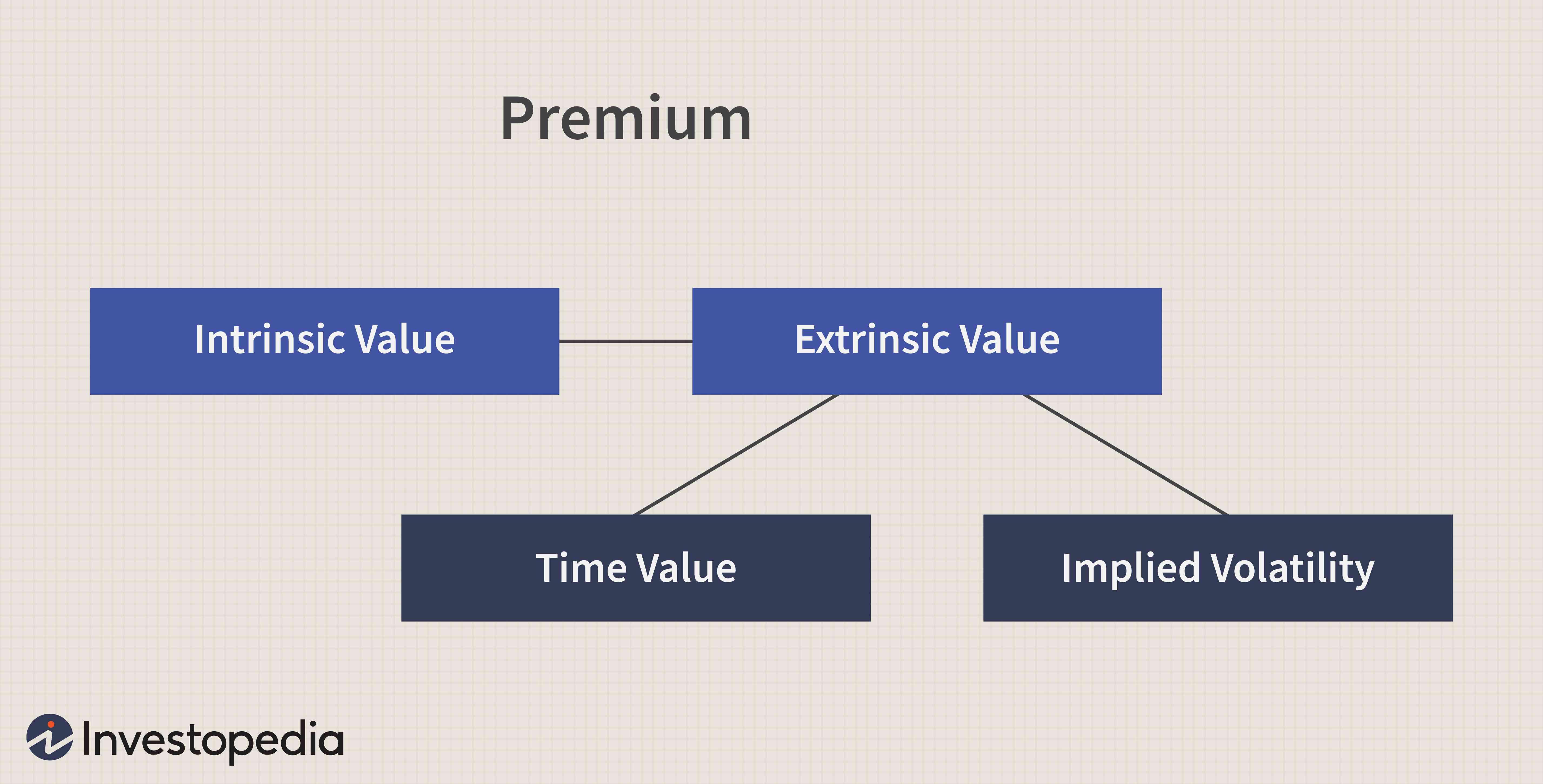 Options Premium Components
