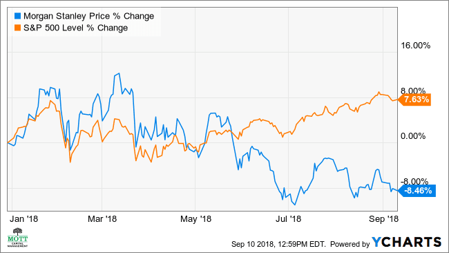 Morgan Stanley's Stock May Drop 8% as Growth Slows