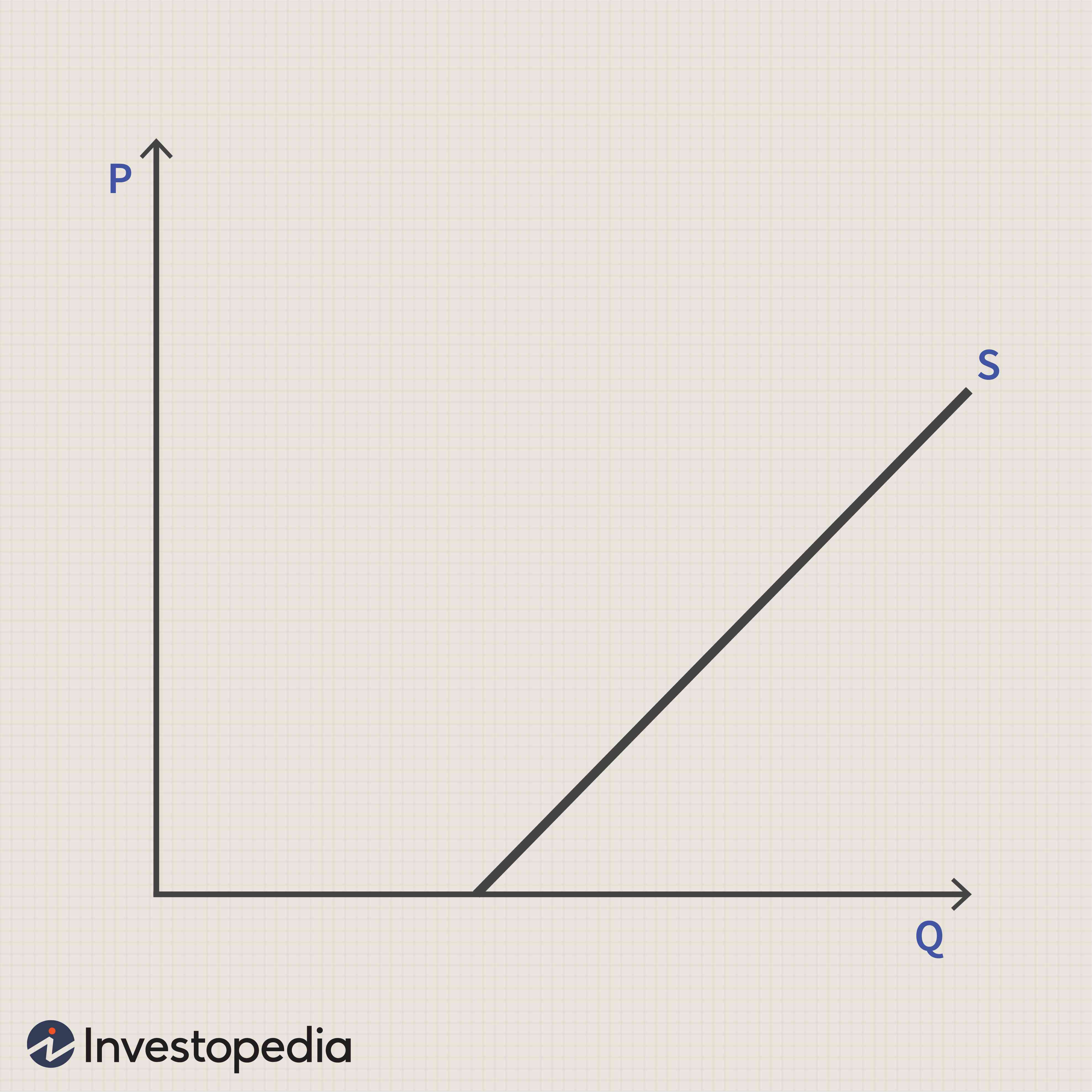How Does Price Elasticity Affect Supply
