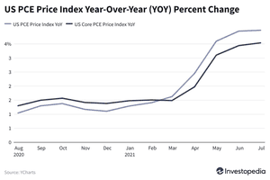 PCE Price Index YOY Percent Change