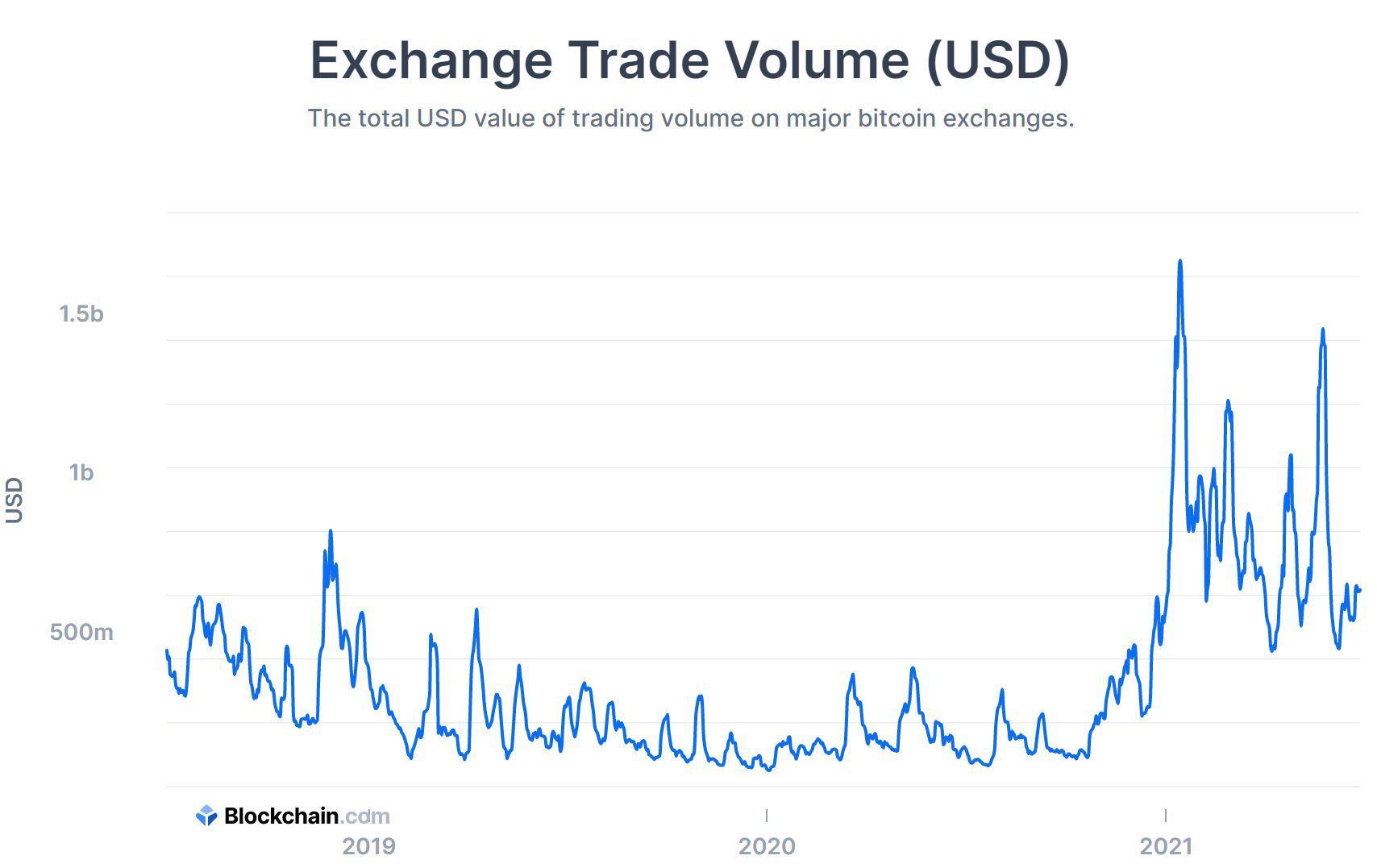 deep q learning per il trading di bitcoin trade signals crypto