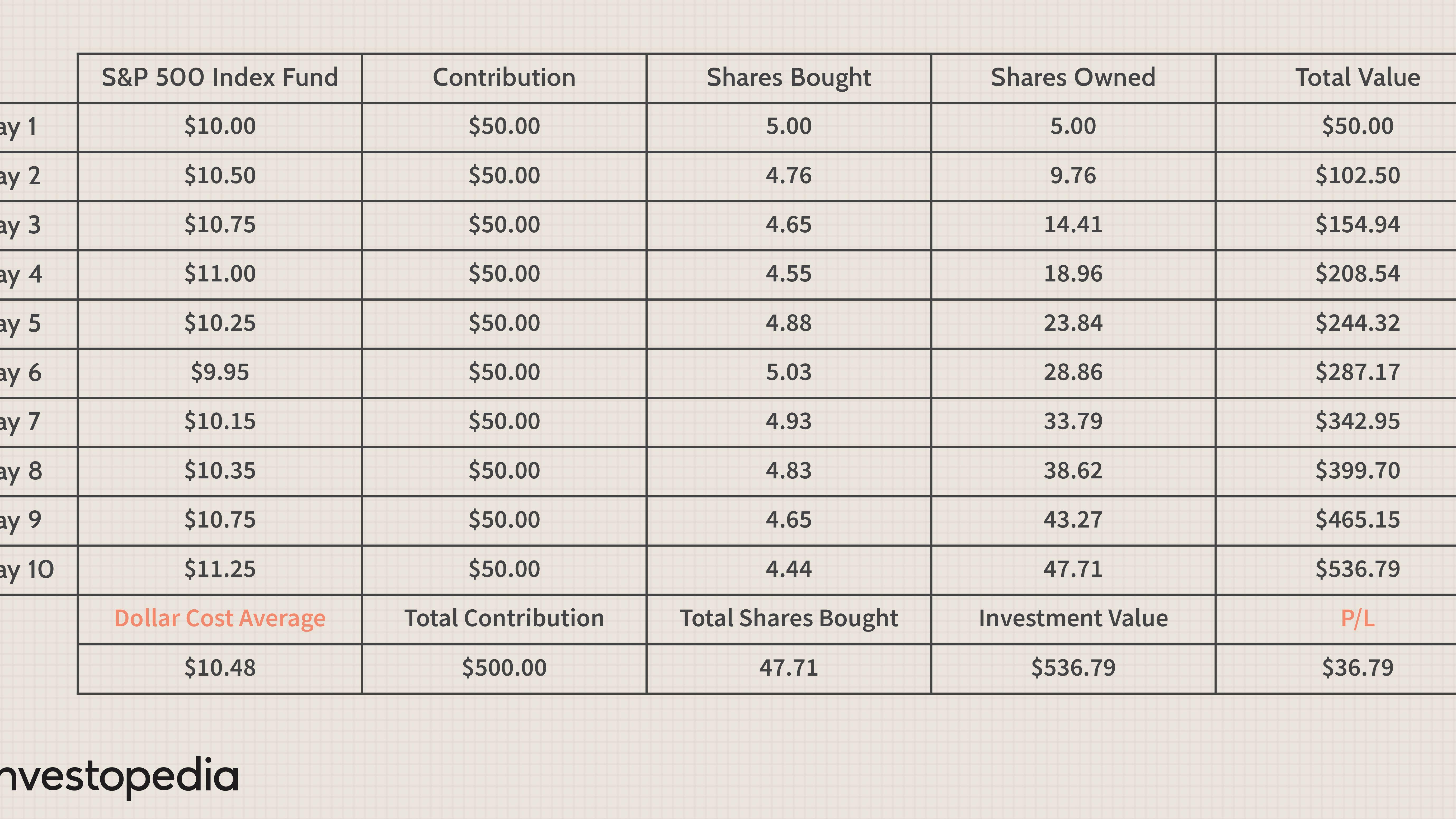 Investment strategy dollar cost averaging investopedia zodiac aerospace uk investment ltd