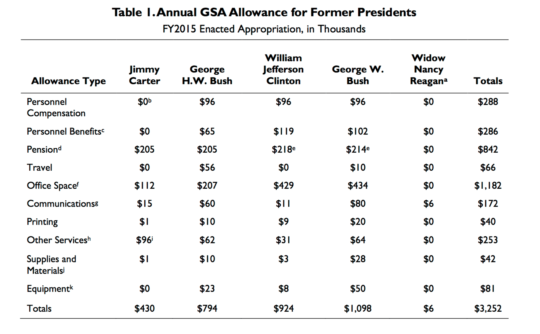 Retirement Money for Ex-Presidents: How Much Will Obama Get?