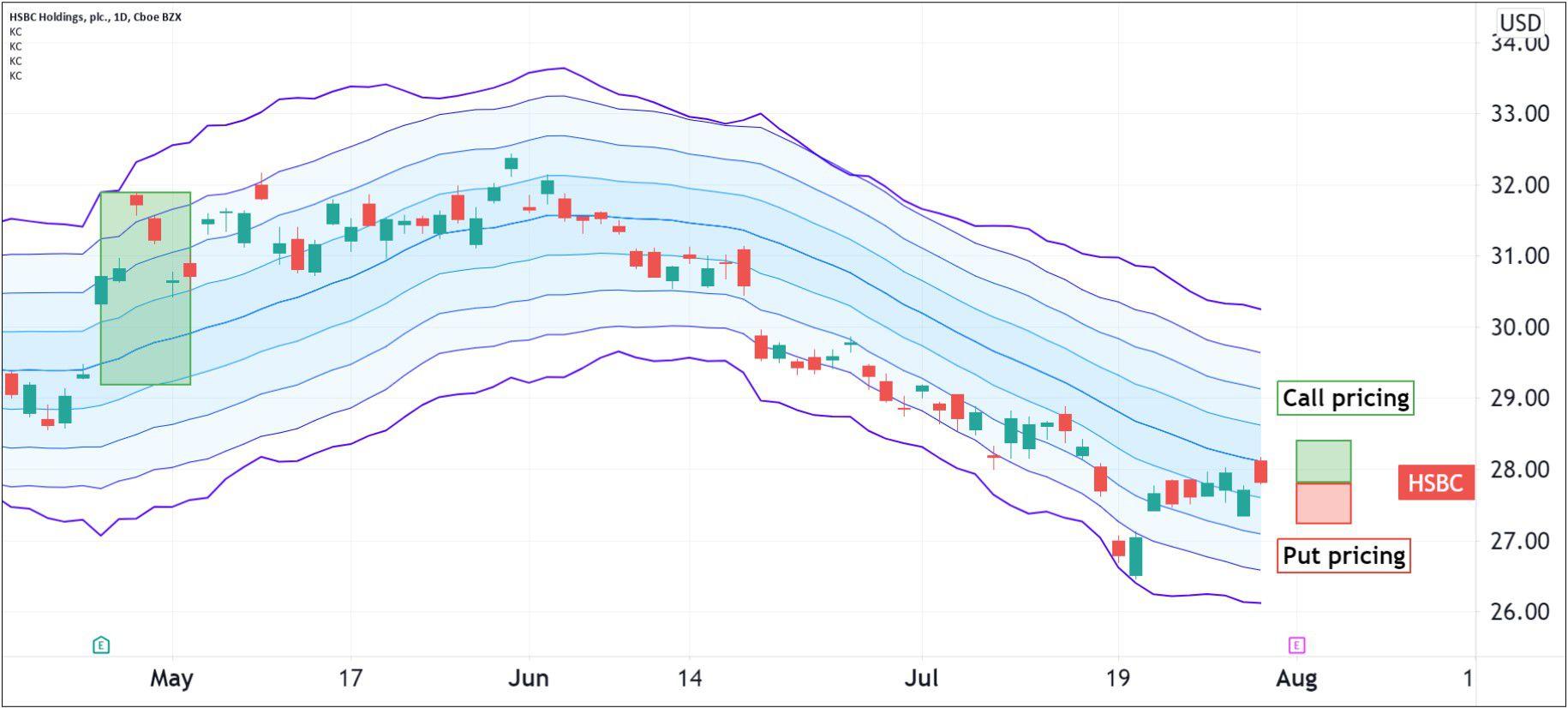 Option pricing for HSBC Holdings (HSBC)