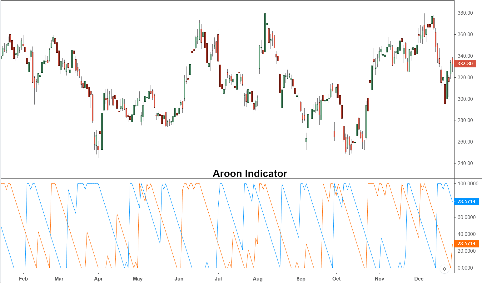 Aroon Indicator Definition and Uses