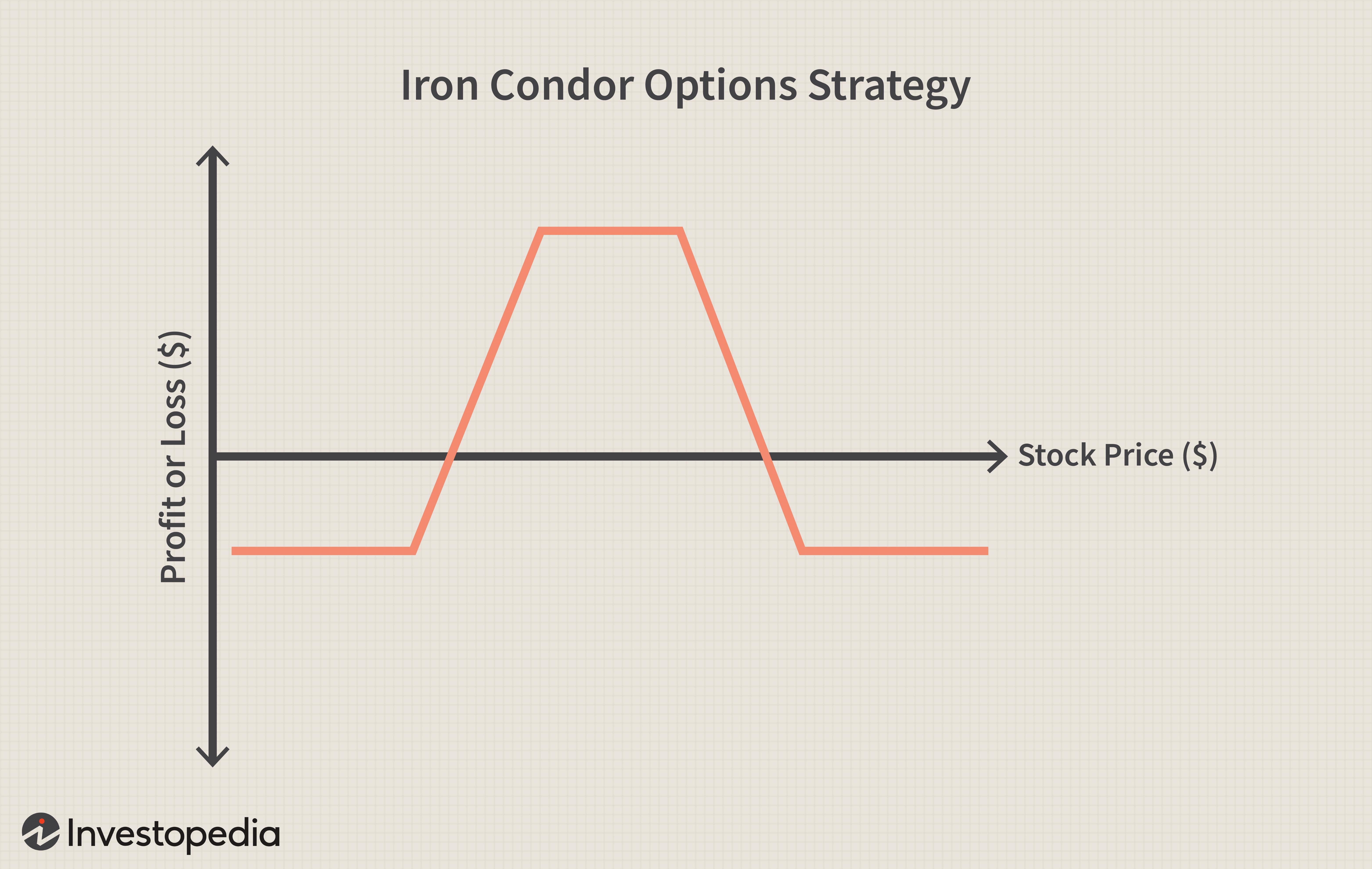 Iron Condor Options Strategy