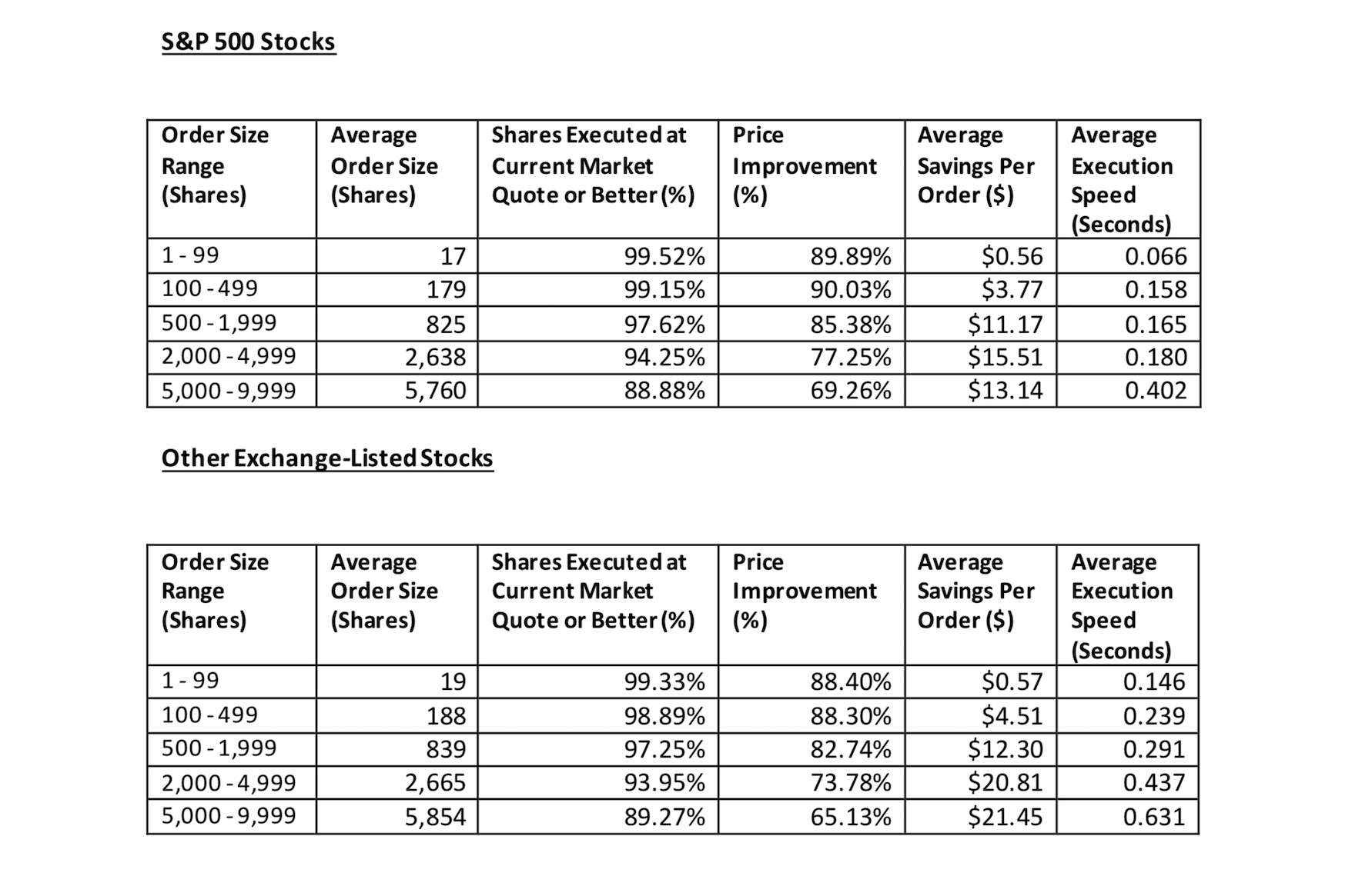 Fidelity Brokerage Services LLC – Retail Execution Quality Statistics Q2 2021
