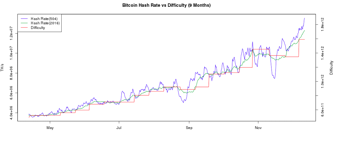 cryptocurrency mining difficulty