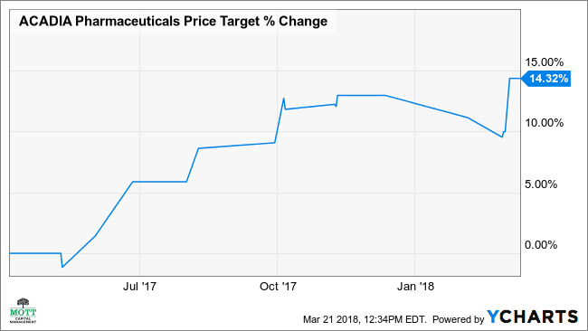 Biotech Acadia's Stock May Double On Sales Spike