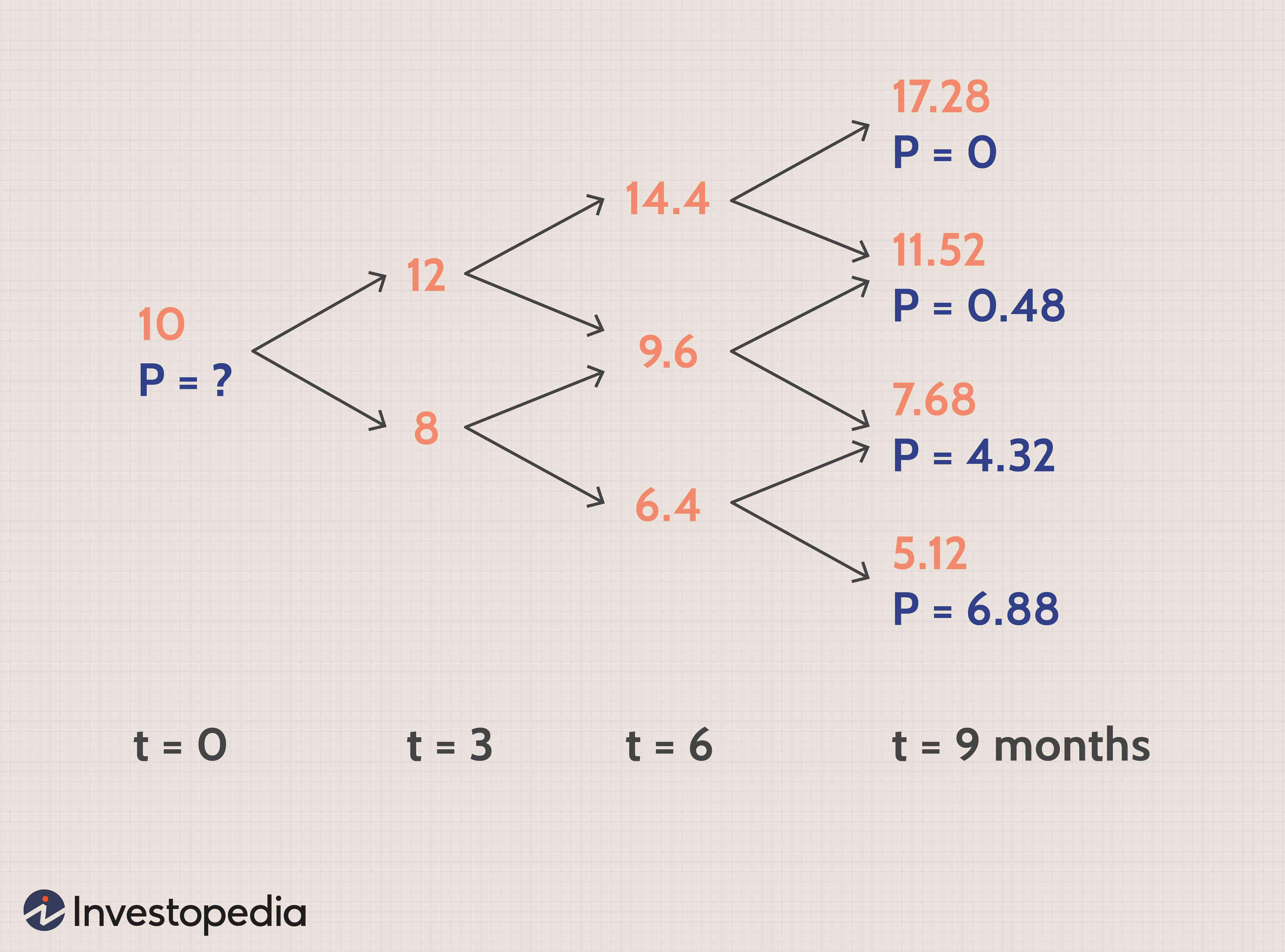 Investopedia single index model 1: A