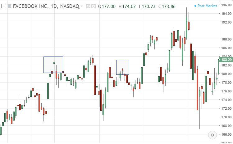 Understanding the 'Hanging Man' Candlestick Pattern
