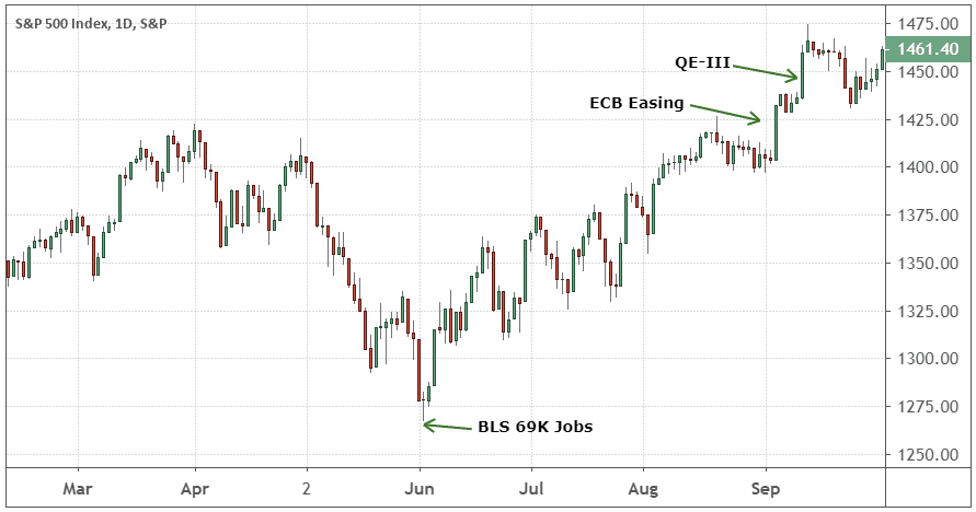 Chart showing the gains in the S&P 500 Index after the BLS report in 2012