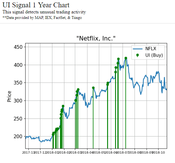 Chart Showing Unusual Activity Signals In Netflix Inc Nflx Stock Over The
