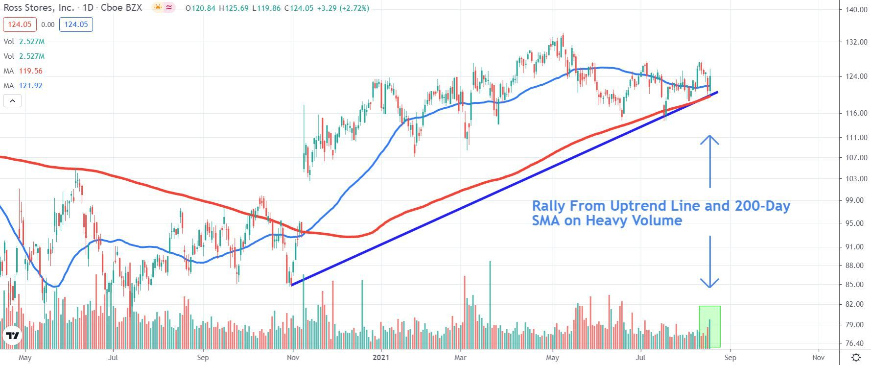Chart depicting the share price of Ross Stores, Inc. (ROST)