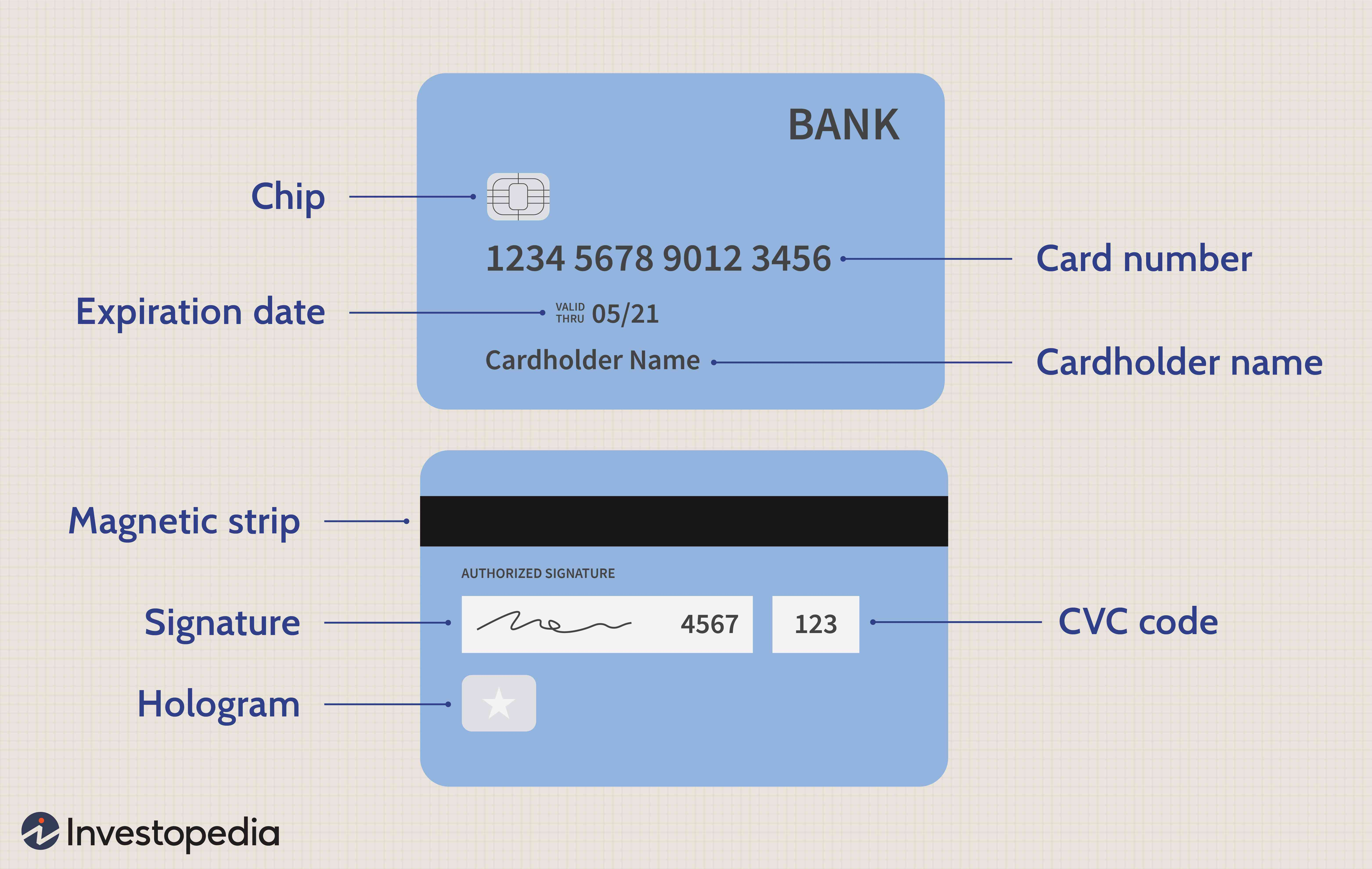 Credit Card Definition