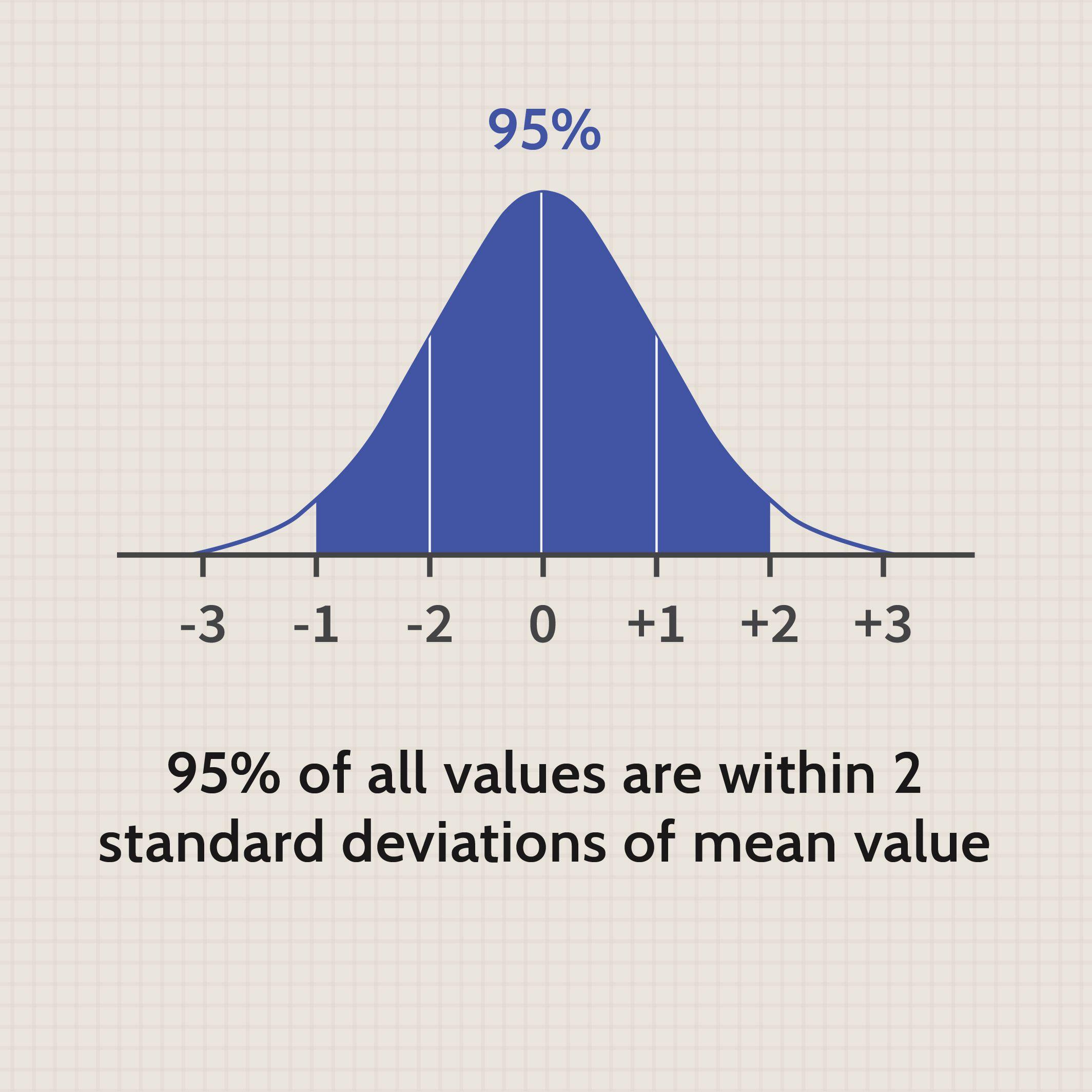 Central Limit Theorem CLT Definition