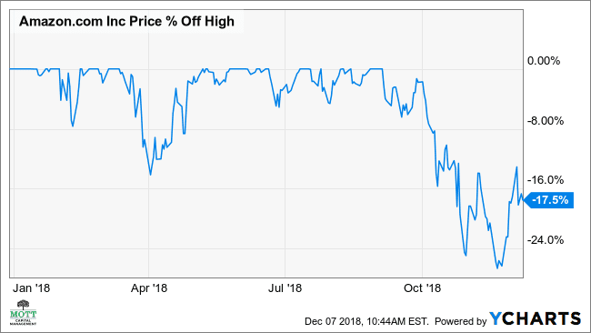 Amazon's Stock May Rebound 11% From Steep Decline