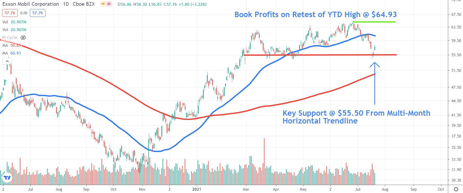 Chart depicting the share price of Exxon Mobil Corporation (XOM)