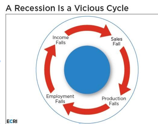 Economic Cycles Show the U.S. is Slowing