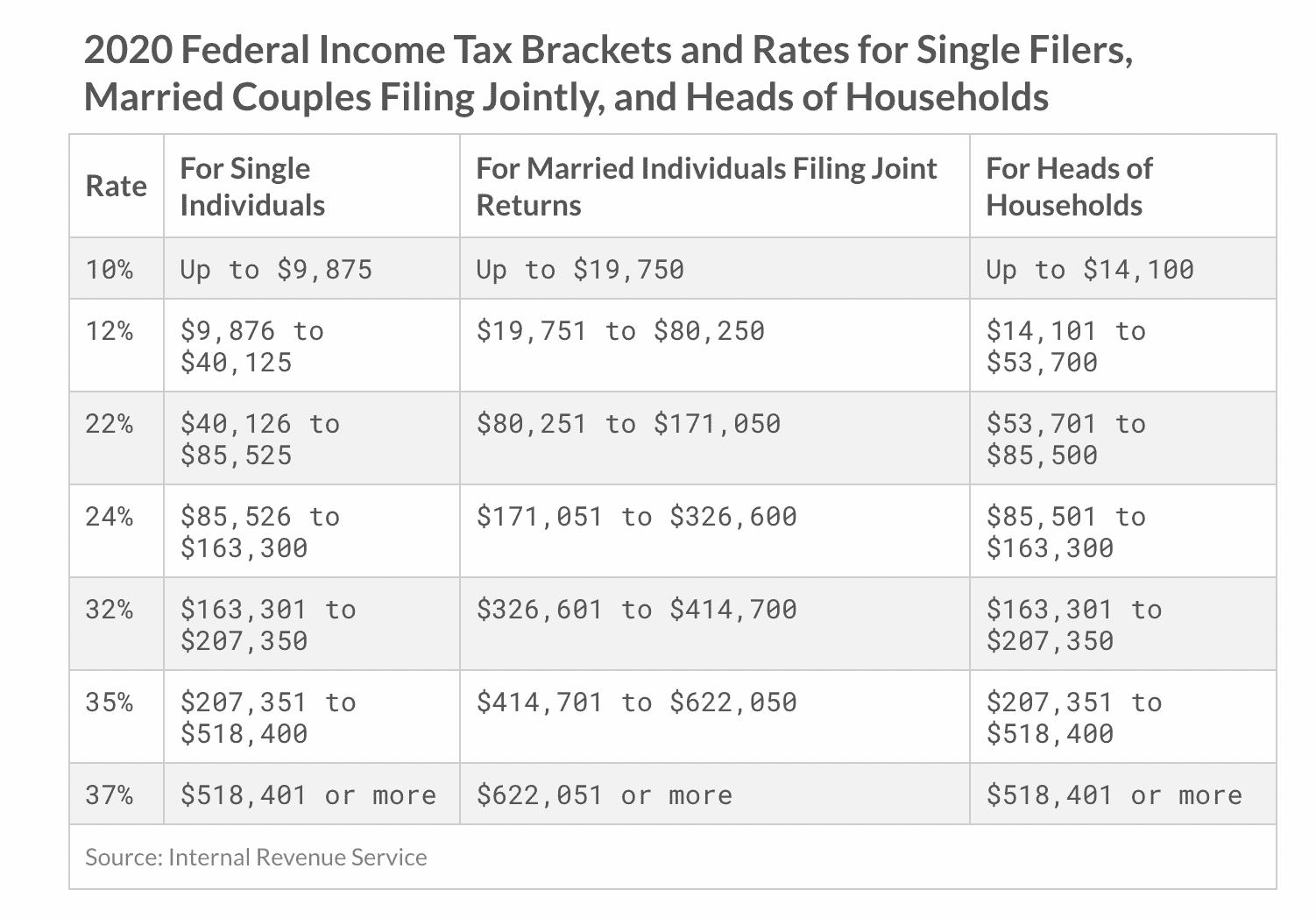 2020 Federal Income Tax Brackets