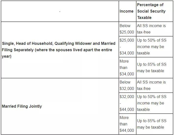 Paying Social Security Taxes on Earnings After Full