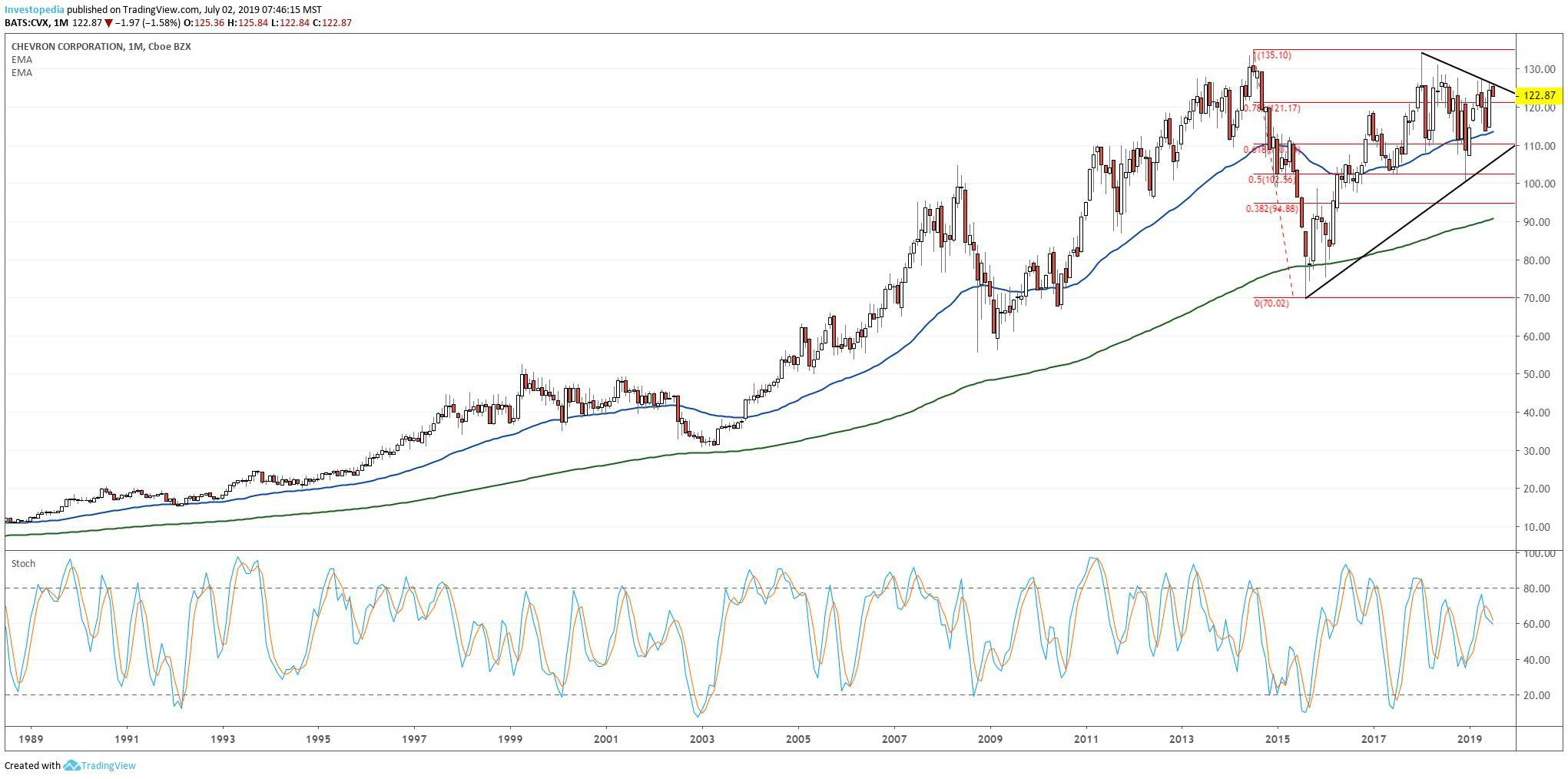 Chevron Stock at Cusp of Major Uptrend