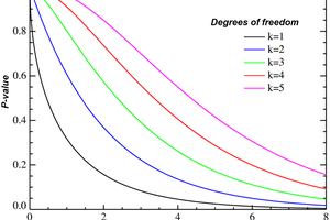 Inverse of the cumulative distribution function of the chi-square distribution, showing χ² on the x-axis and P-value on the y-axis