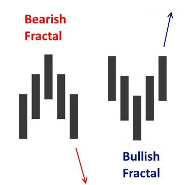 A Trader's Guide to Using Fractals