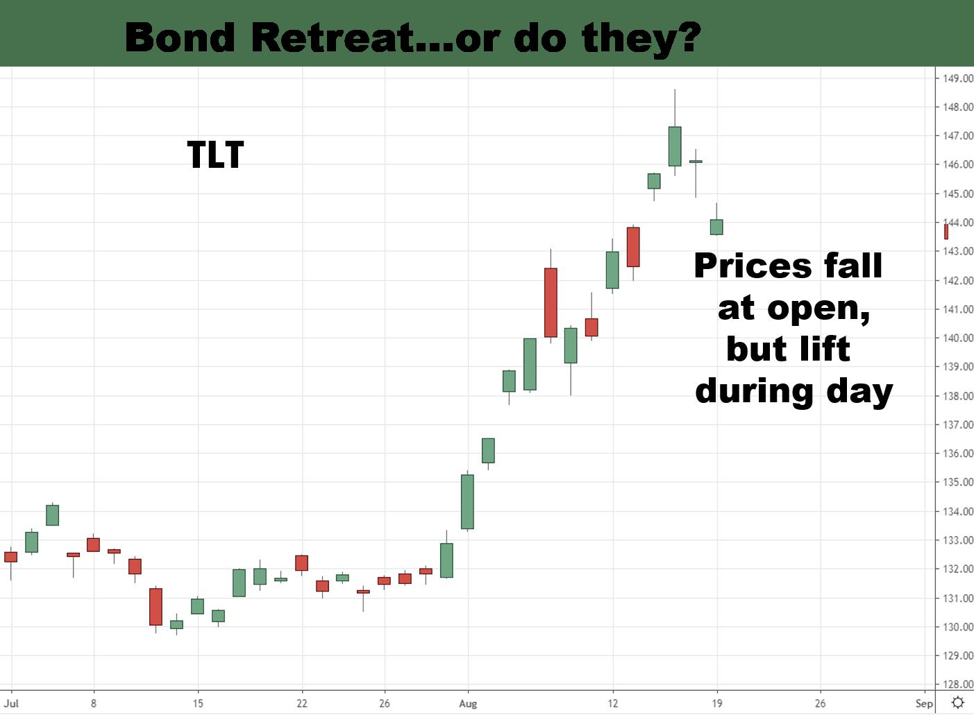 Bonds Retreat but Market Still Shows Anxiety