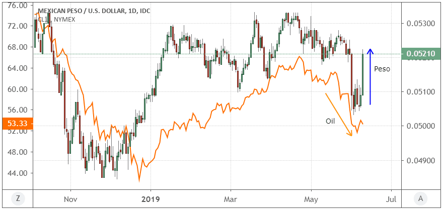 Performance of the Mexican peso (MXN) vs. the U.S. dollar (USD)