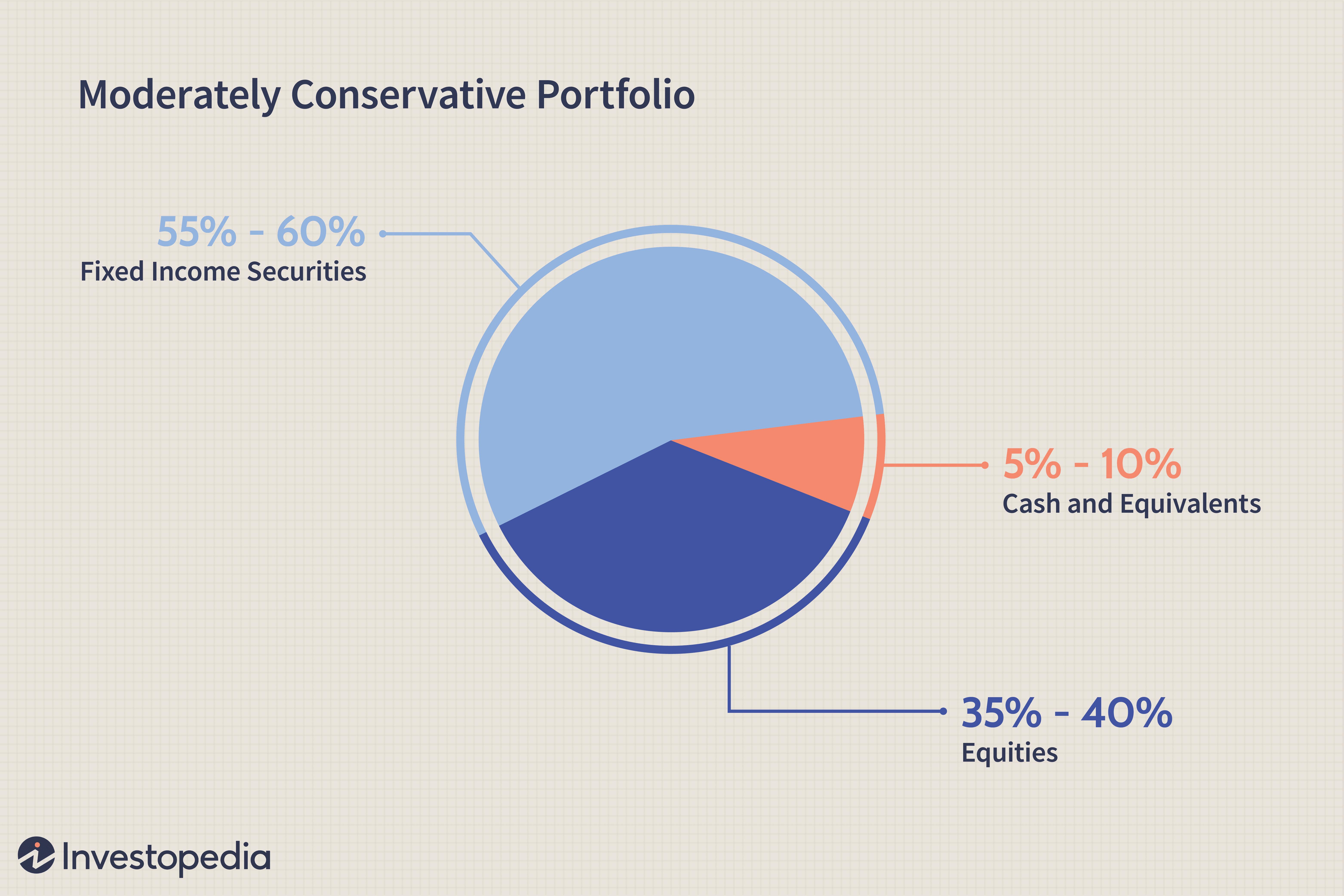 safe investment company portfolio
