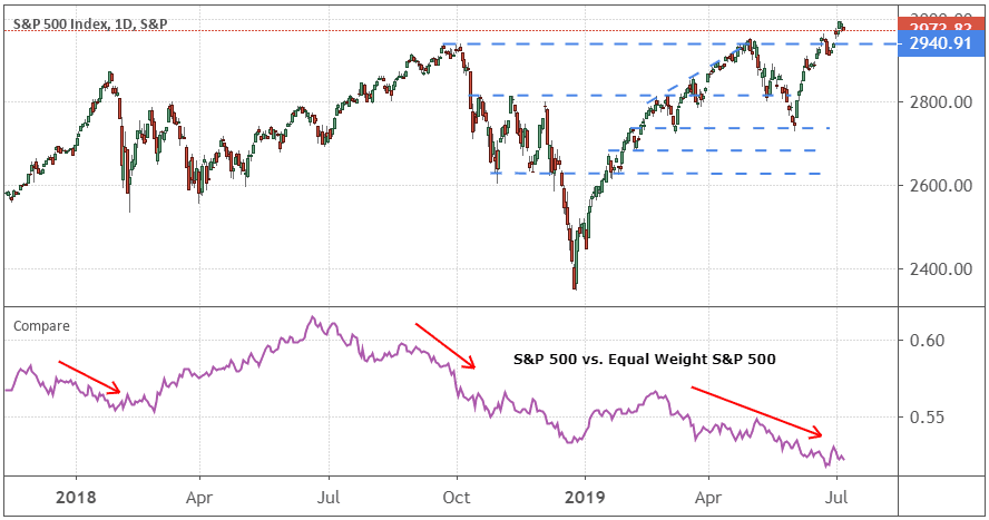 Chart showing the S&P 500 vs. the Equal Weight S&P 500