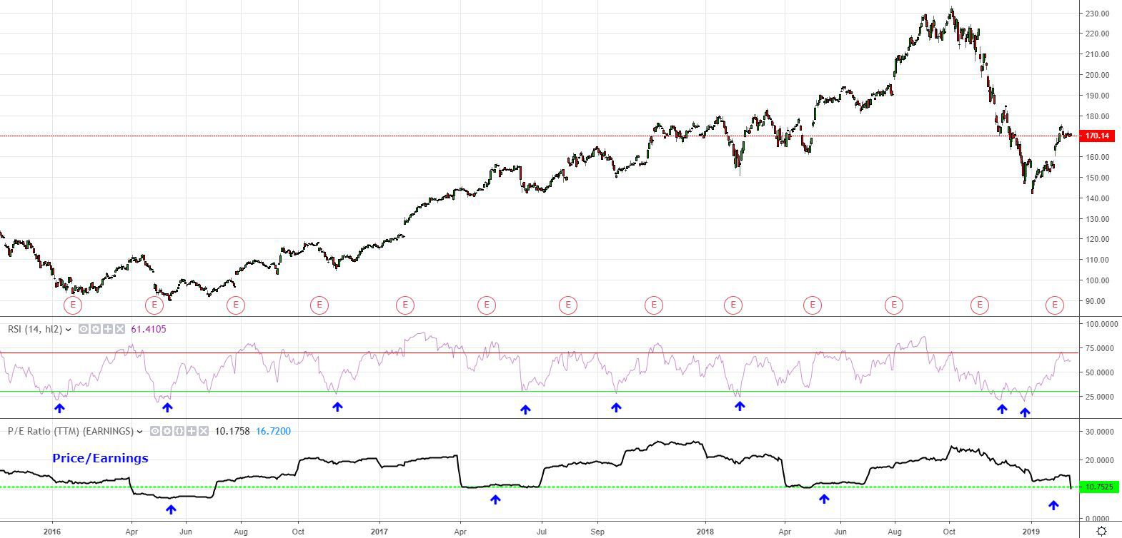 Oversold Definition And Example
