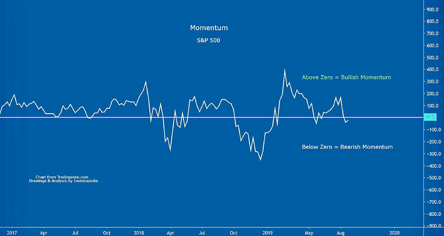 Momentum Example for the S&P 500