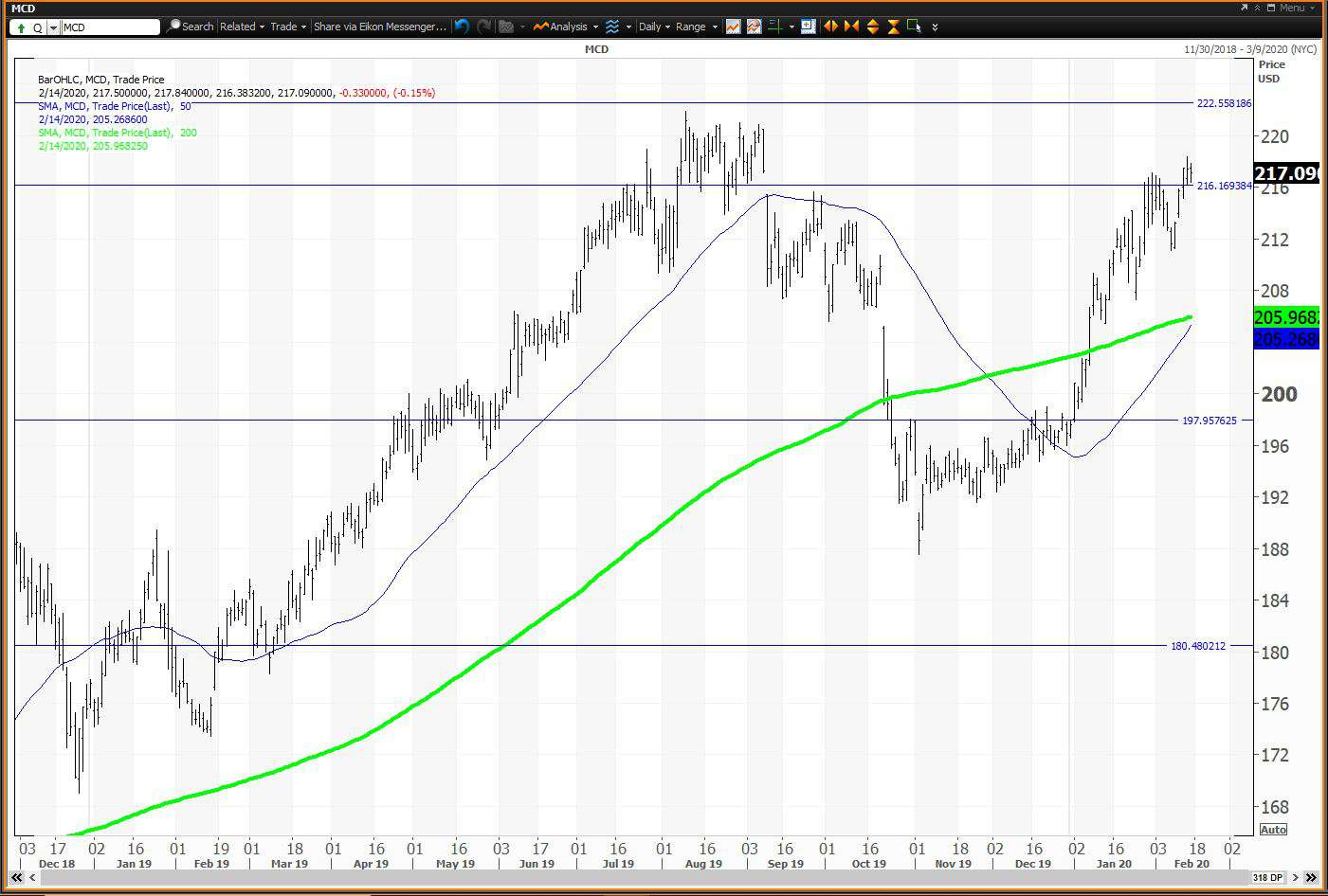 Daily chart showing the share price performance of McDonald's Corporation (MCD)