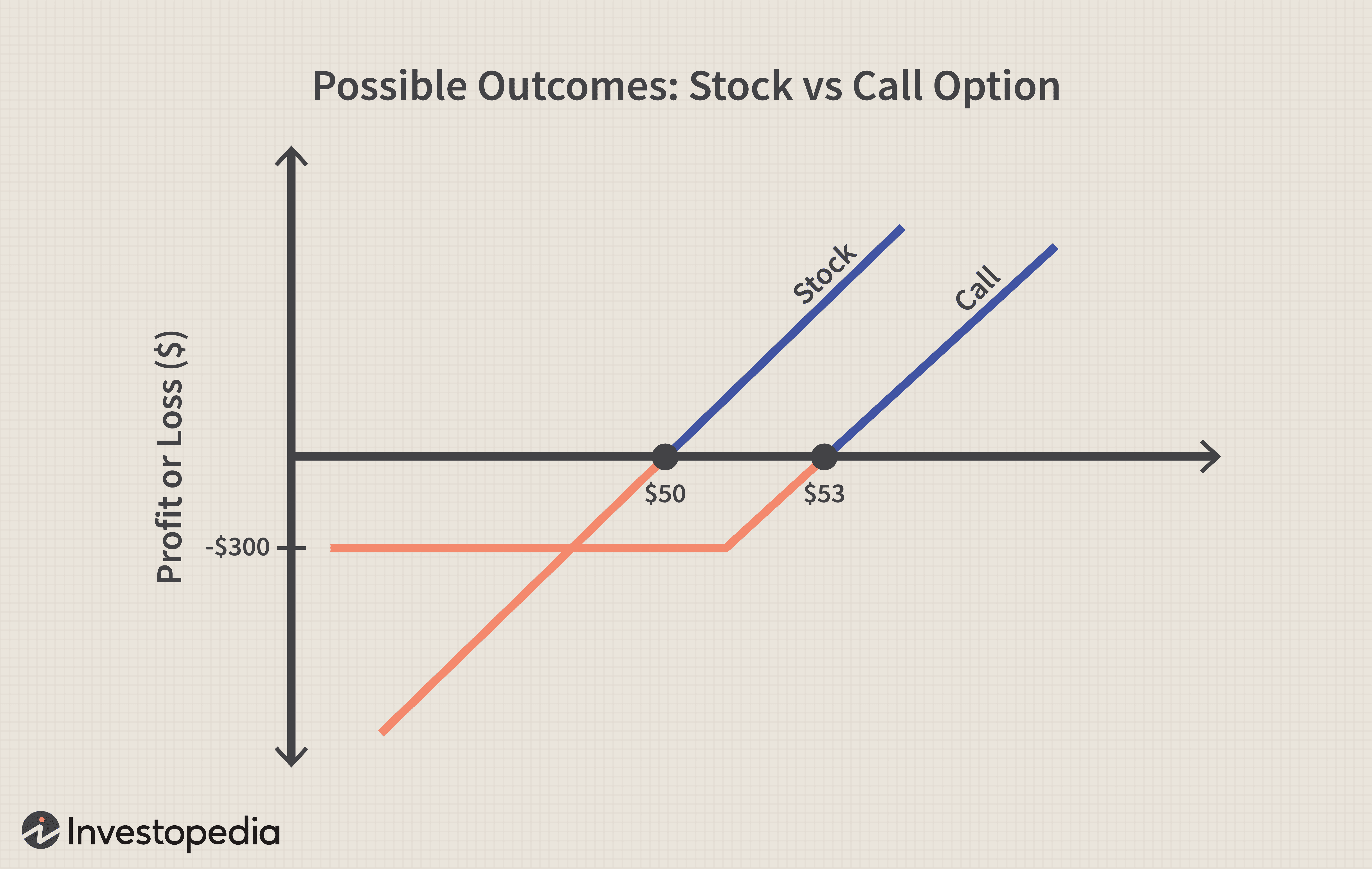 call options market definition
