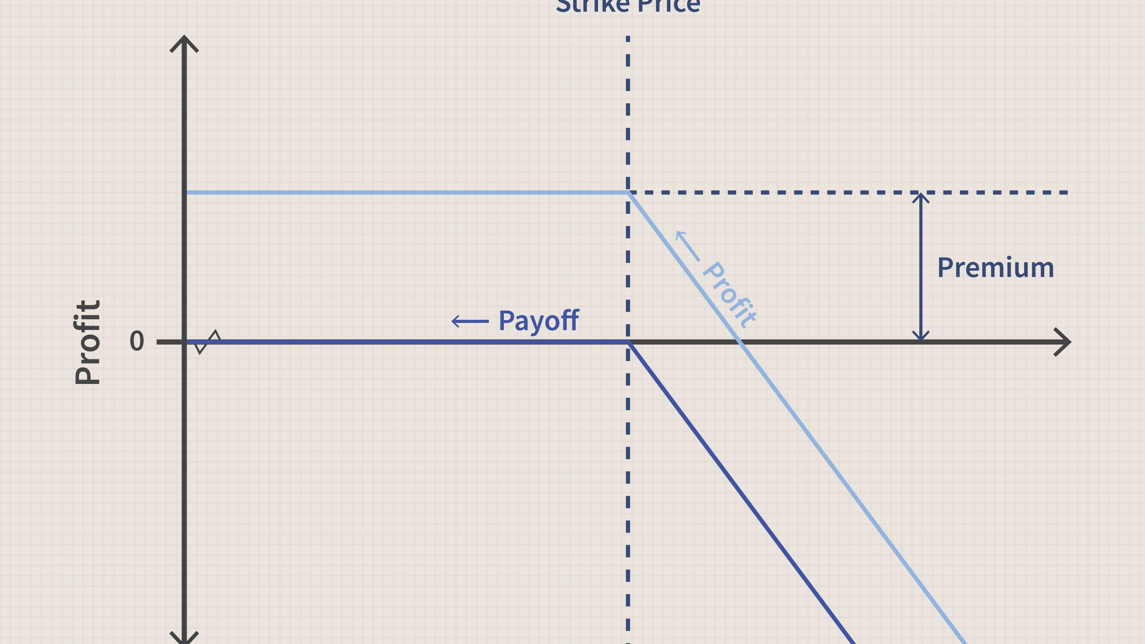 option call short geld verdienen im schlaf wege zum passiven einkommen