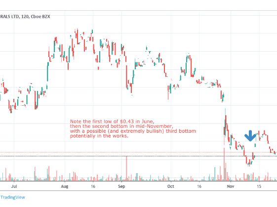 Penny Stocks to Buy Using Technical Analysis for December 2019