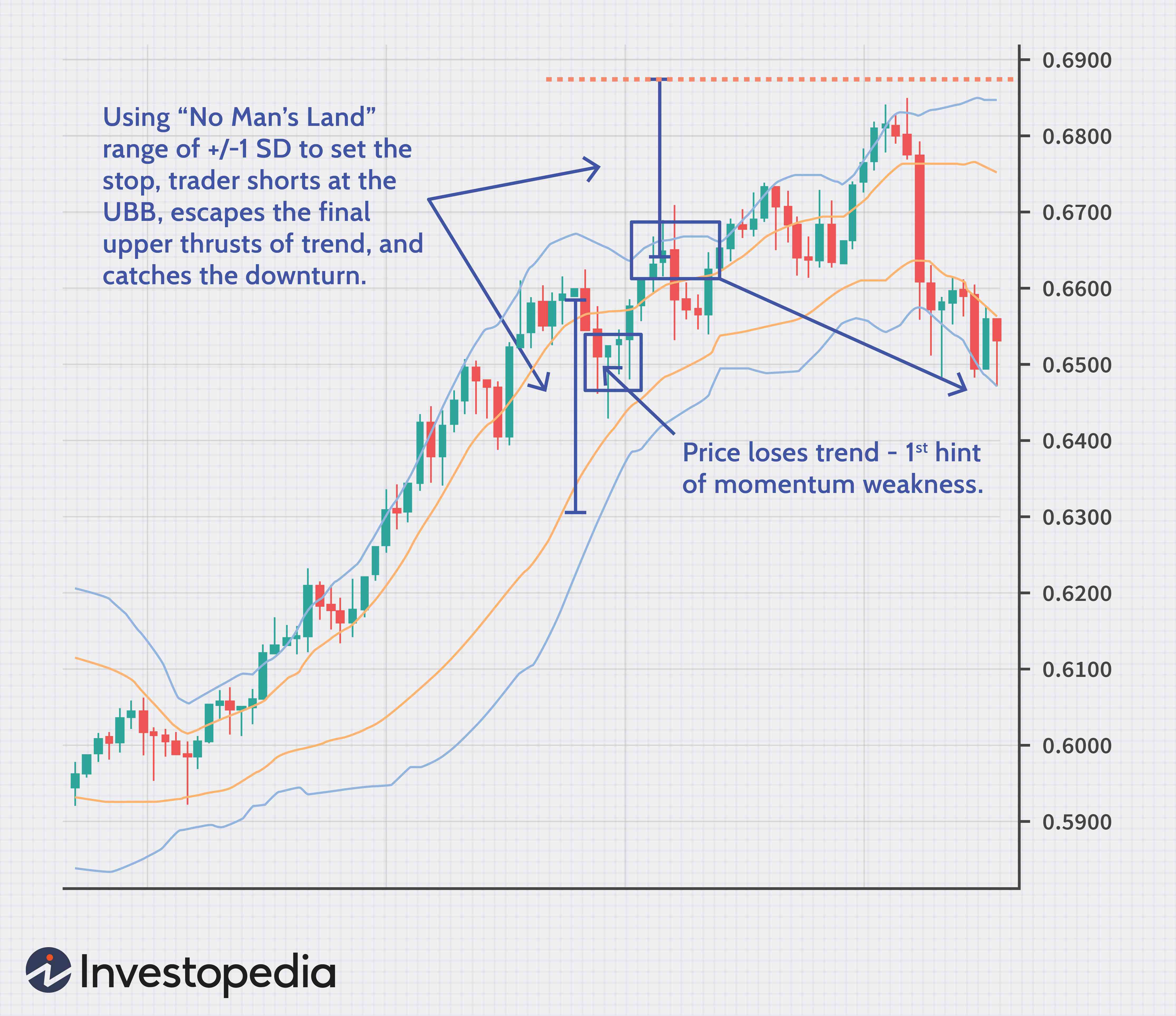 Bollinger bands investopedia forex two harbors investment reit
