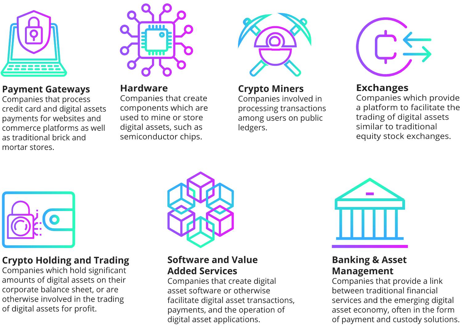 Digital Asset Transformation Chart